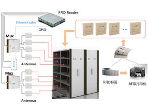RFID智能档案柜,RFID档案管理管理系统,RFID智慧档案