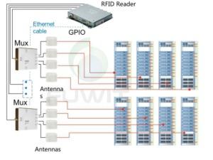 RFID 资产管理