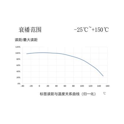 UHF RFID 电力特种测温标签