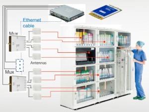 RFID医疗柜