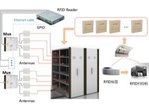 RFID档案柜管理