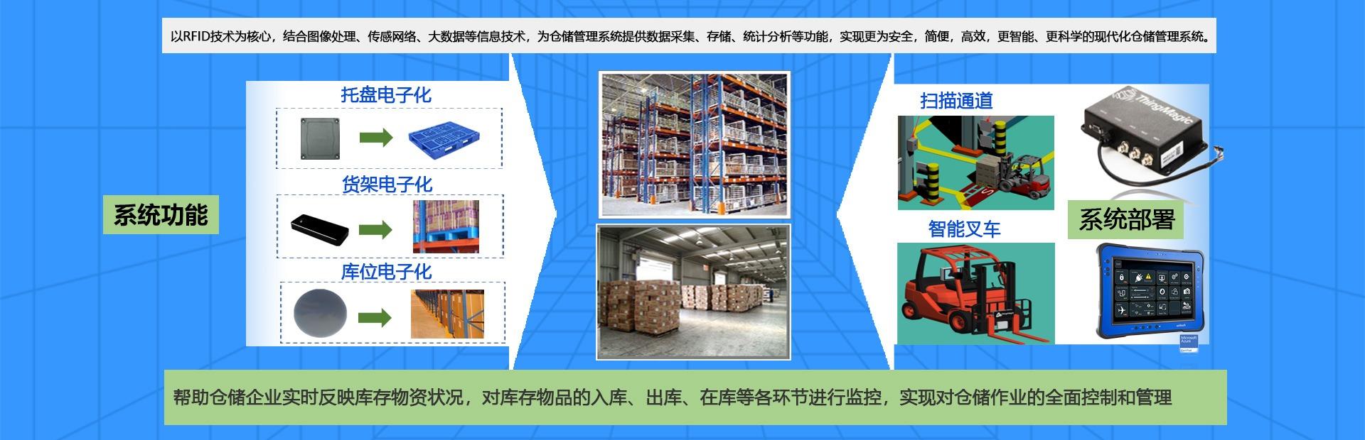 rfid仓储,rfid仓储物流,rfid档案,rfid资产管理,rfid物联网,铨顺宏
