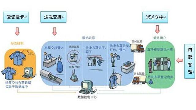 基于RFID技术的酒店布草洗涤管理系统应用
