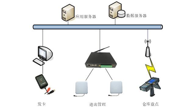 RFID家具生产管理系统解决方案