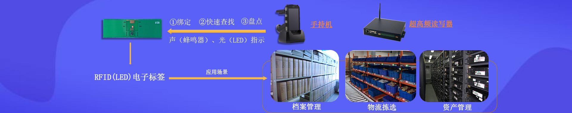 RFID智慧档案,仓储,资产管理解决方案-深圳铨顺宏