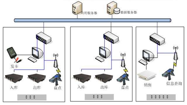 RFID医药供应链管理系统解决方案