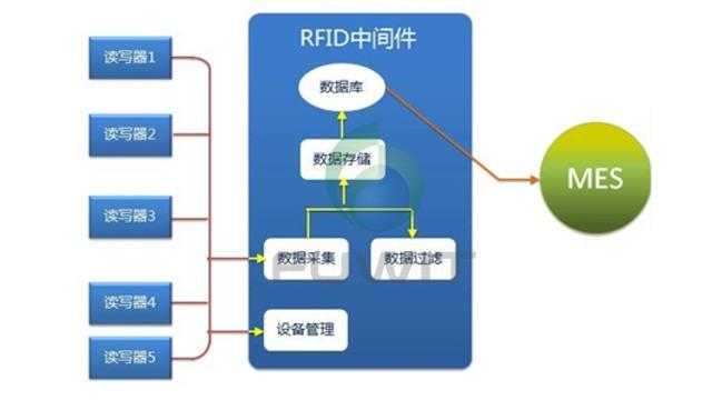铨顺宏RFID中间件平台介绍,及开发说明