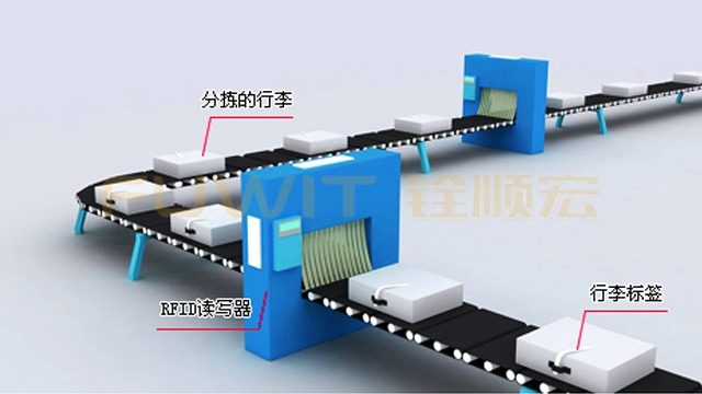 物联网RFID技术在机场行李自动分拣系统中的应用