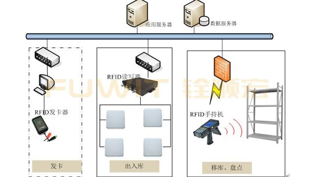 基于RFID技术的现代仓储物流管理系统