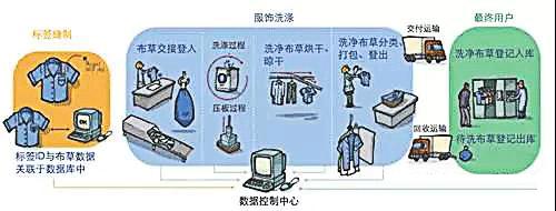 RFID洗涤管理系统