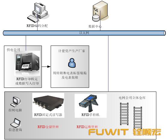 应用于电力计能表的RFID仓储管理系统11