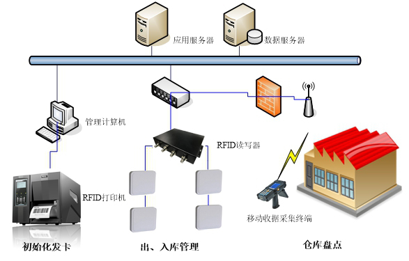 RFID服装智慧门店系统
