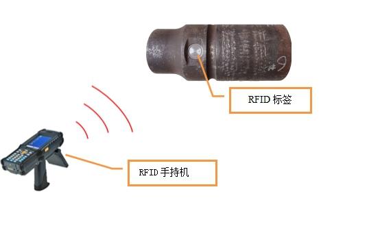 RFID移动数据采集技术
