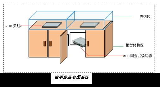 RFID展品安保系统-RFID展品实时追踪-RFID展品盘点出入库-RFID铨顺宏