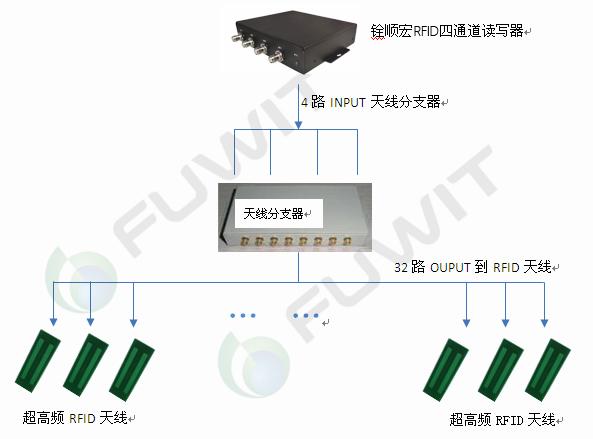 RFID智能档案管理系统,超高频RFID读写器,RFID分支器,RFID天线