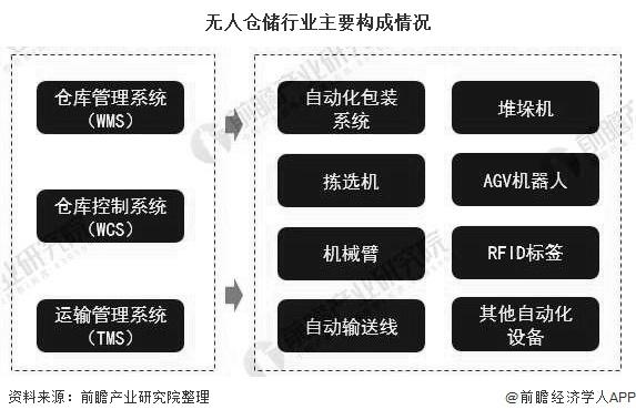 RFID仓储管理-RFID无人仓储-RFID物流仓储管理-RFID仓储自动化管理-铨顺宏