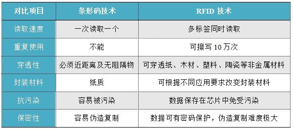 条形码技术,rfid技术,rfid射频识别技术