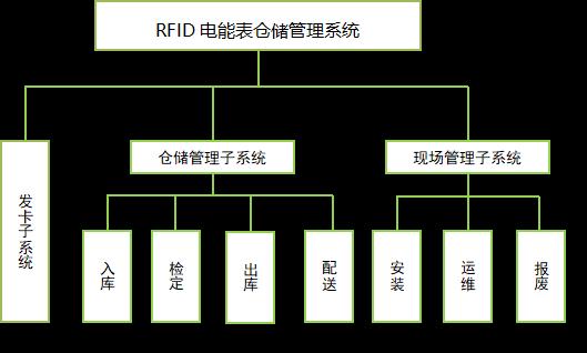 应用于电力计能表的RFID仓储管理系统_01