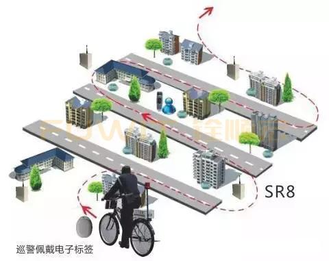 RFID电动车管理系统,RFID签到管理,RFID