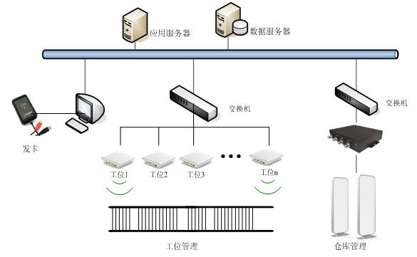 RFID生产线管理,RFID读写器,RFID门禁,RFID仓储管理