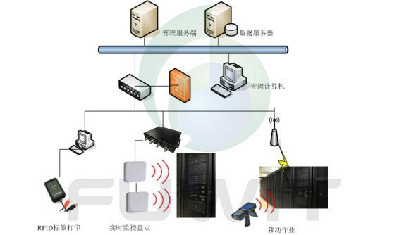 RFID数据中心资产智能管理系统