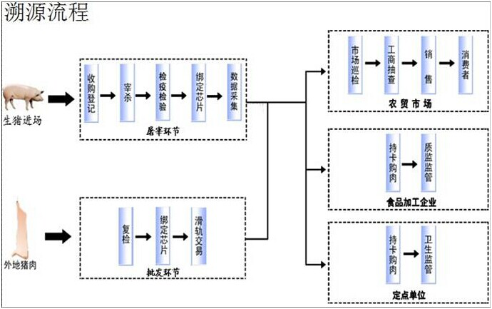 RFID防伪溯源-RFID养殖追溯管理-RFID猪肉溯源-RFID铨顺宏