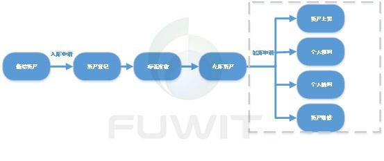 RFID技术的数据中心资产智能管理系统流程图