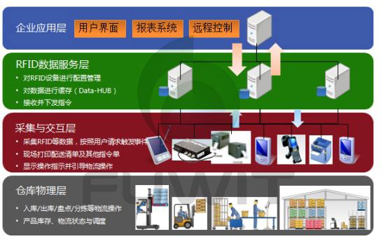 RFID仓储管理系统结构示意图