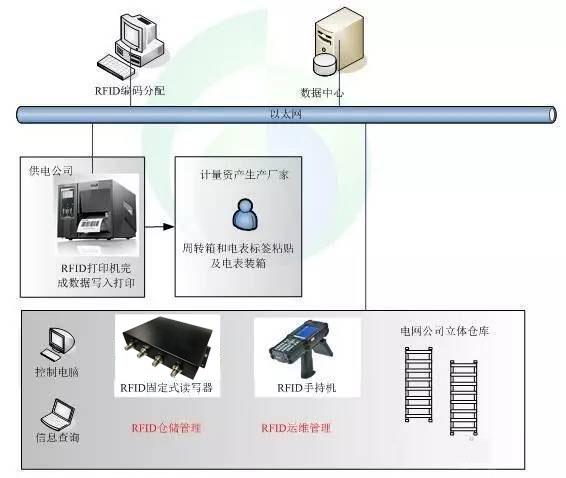 RFID电力仓储管理