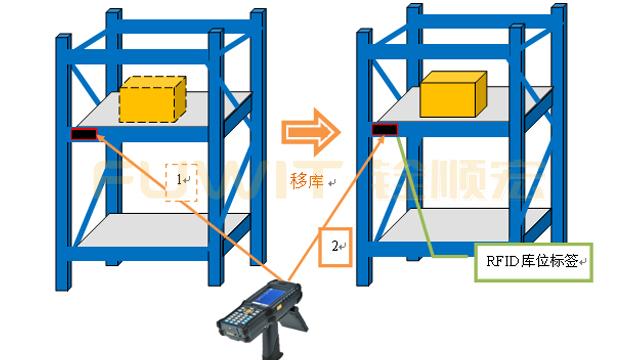 rfid 仓储物流管理,RFID仓储库位管理系统