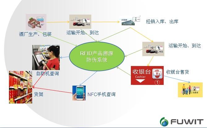 RFID防伪溯源系统