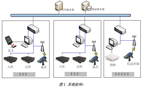 rfid医药,供应链管理,超高频rfid读写器,rfid出入库管理,rfid盘点