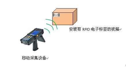 RFID移动采集设备
