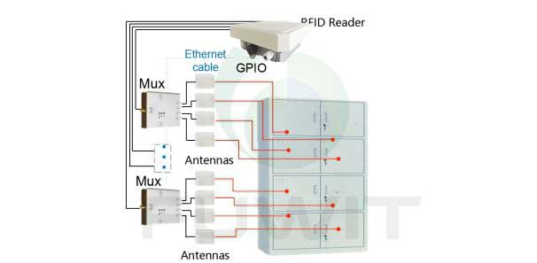 RFID智能档案柜管理