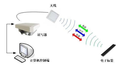 RFID模具管理-RFID资产管理-铨顺宏
