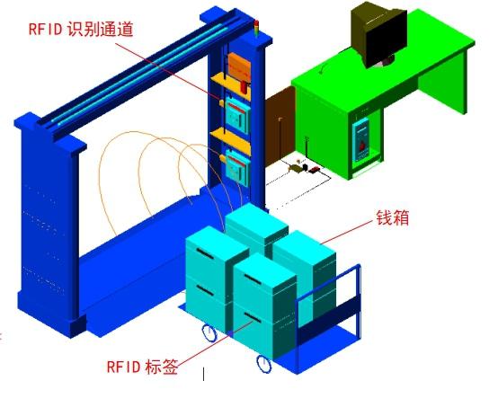 RFID出入库管理,RFID通道式读写器,RFID标签