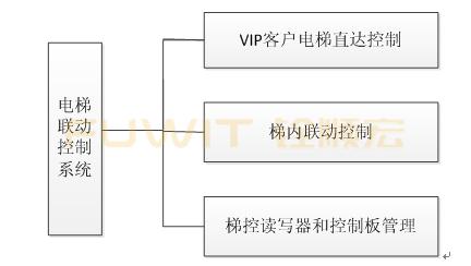 RFID电梯智能控制子系统,RFID发卡器,RFID客户导航系统