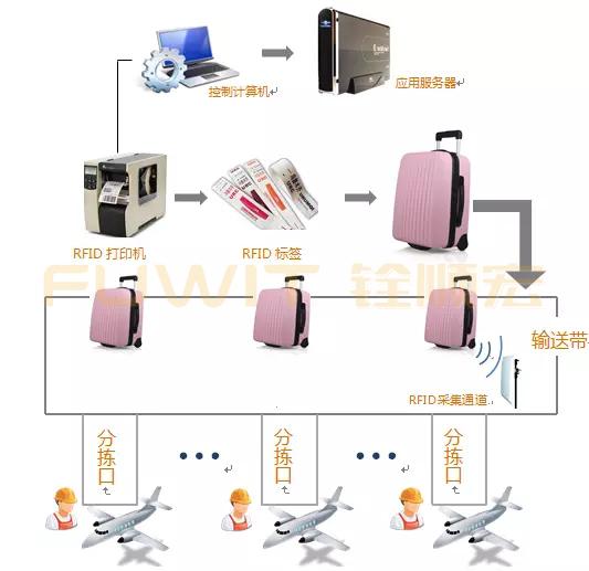 RFID行李自动分拣系统,RFID分拣管理,RFID分拣解决方案