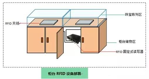 RFID珠宝管理系统
