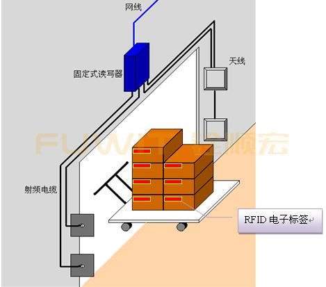 rfid 智能仓储管理,RFID仓储管理系统