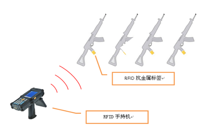 RFID枪械管理-RFID军事枪械出入库管理-RFID枪械盘点-铨顺宏
