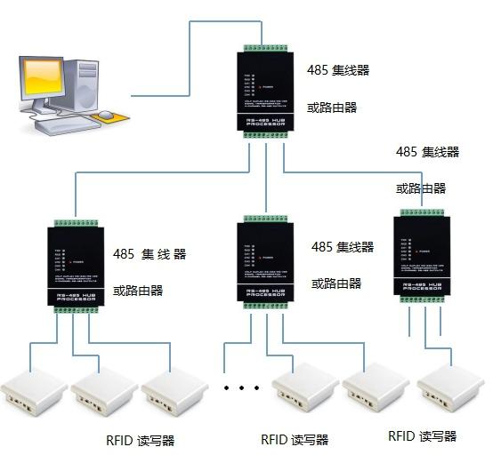 RFID读写器布线方案
