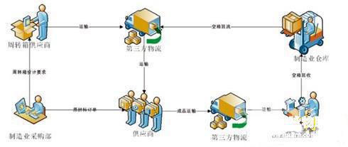 RFID物流管理-RFID物流周转箱管理-RFID仓储物流-RFID铨顺宏