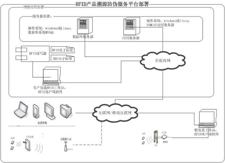 RFID防伪溯源系统总体部署方案