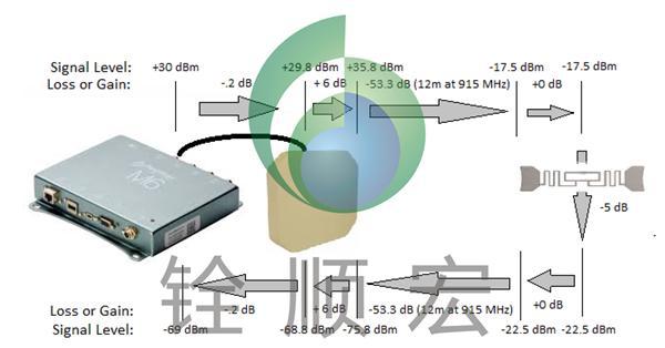 rfid读写器,rfid标签,rfid天线传输系统