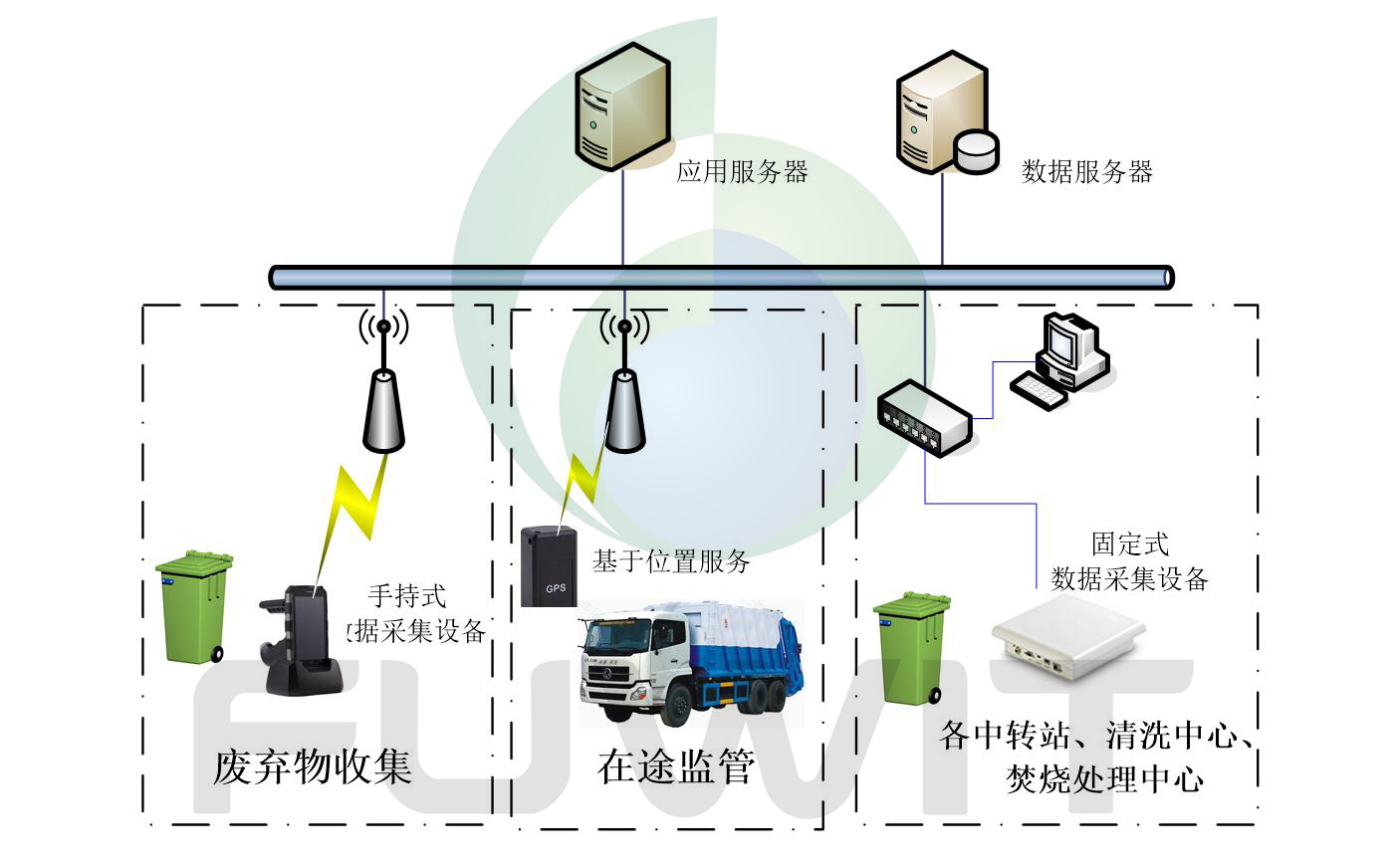 RFID医疗废弃物管理系统设计