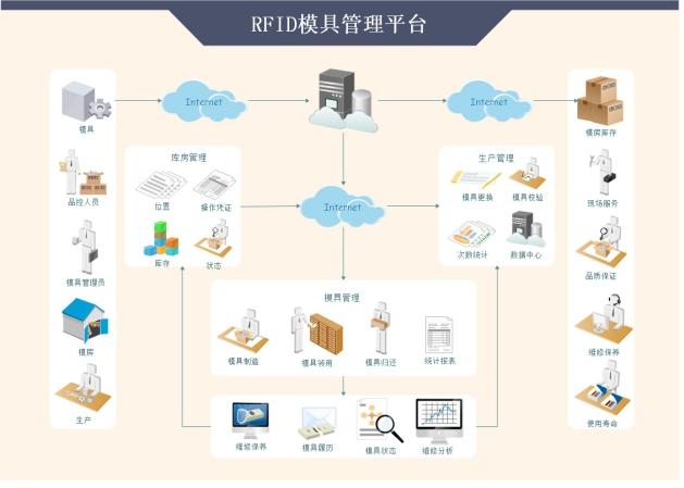 RFID模具仓储管理