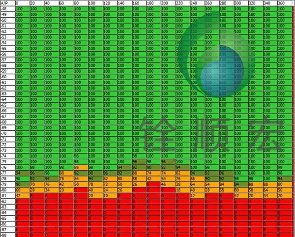 rfid标签,rfid读写器不同相位差,不同信号强度下的读取成功率