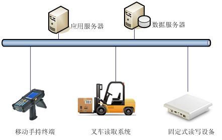 RFID通道门禁,RFID仓储物流,RFID收发货系统应用