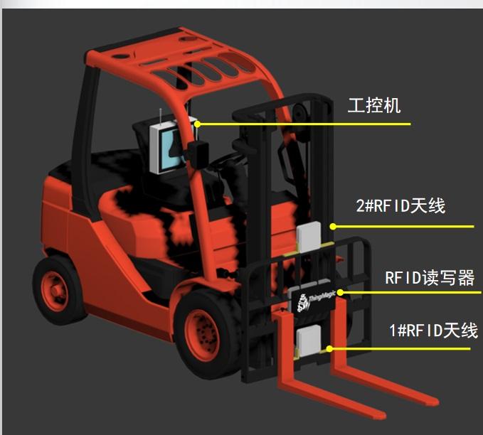 rfid叉车管理解决方案,rfid读写器,rfid天线